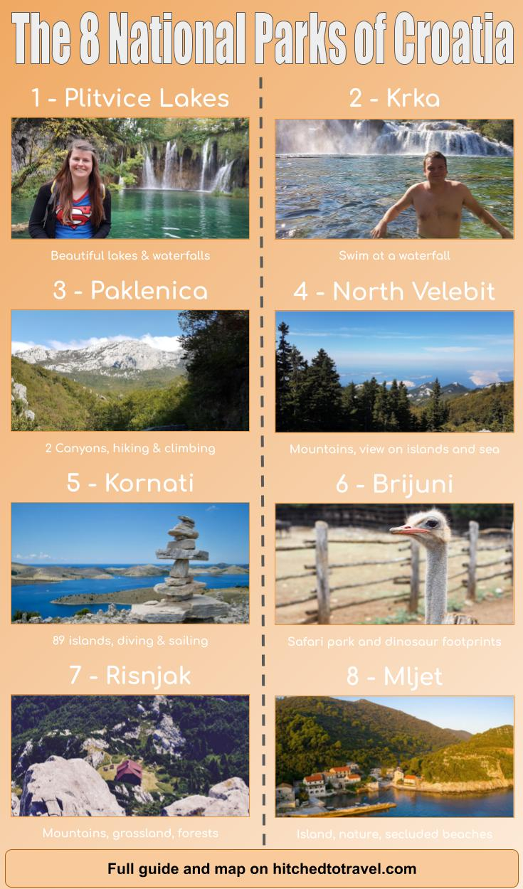 Infographic the 8 National Parks Croatia