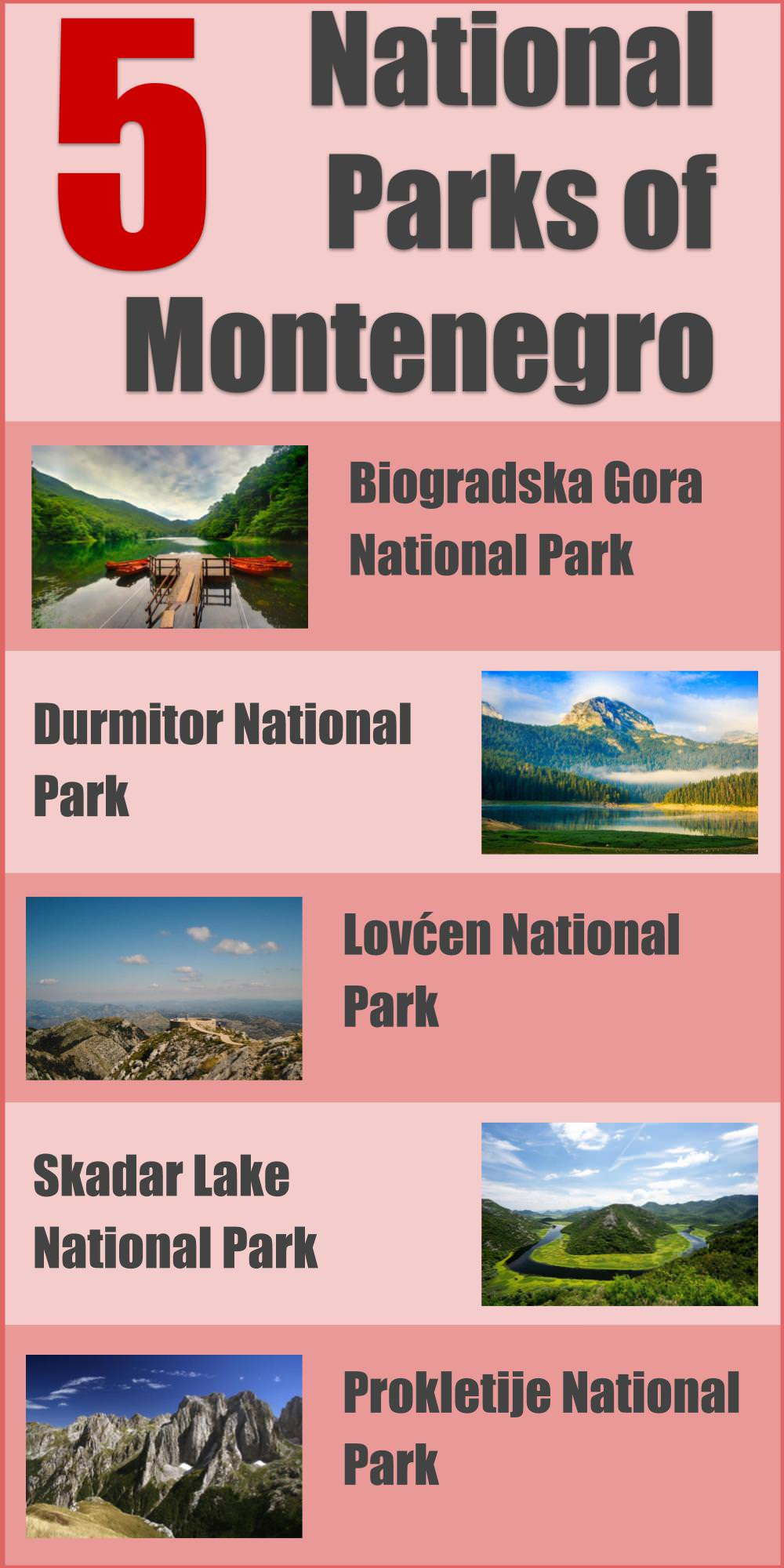 Infographic the 5 national parks of Montenegro